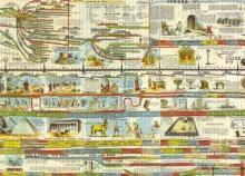 แผนผังไทม์ไลน์ 4,000 ปีของมวลมนุษยชาติ